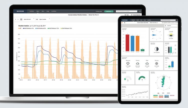 WeatherLink.com Data Analysis